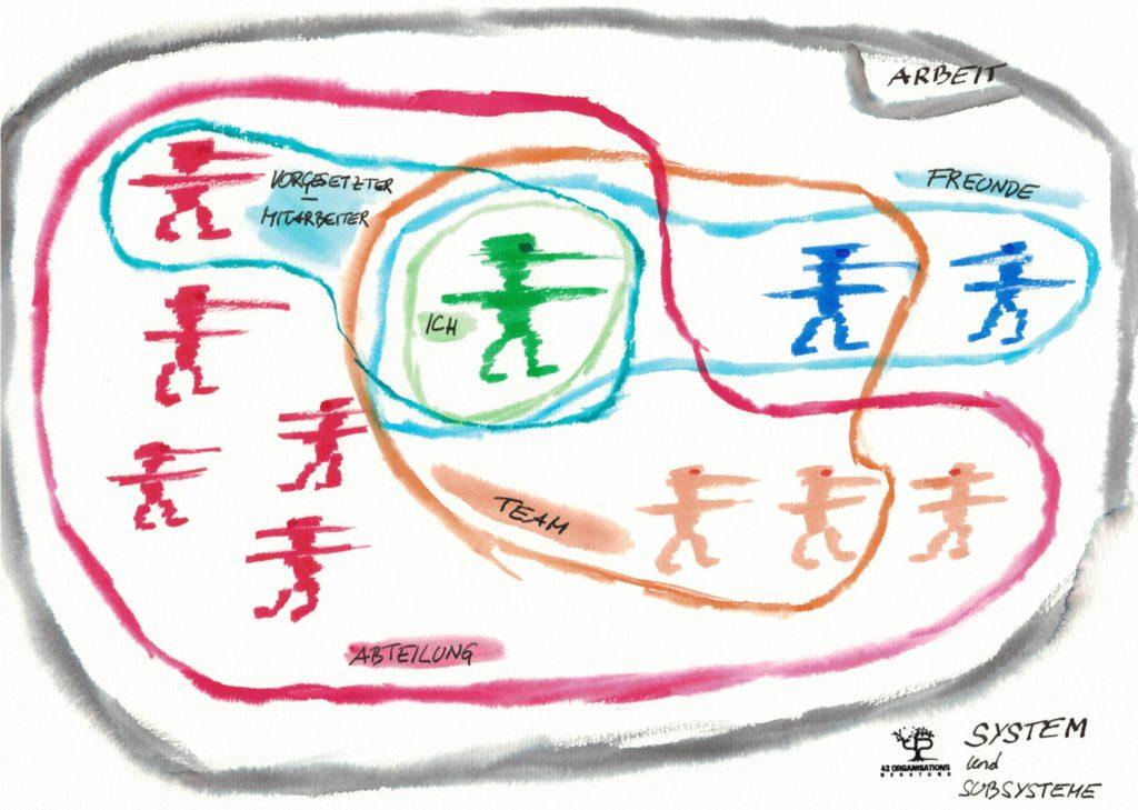 System Arbeit und Subsysteme